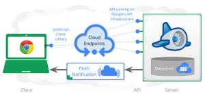 endpoints-architecture