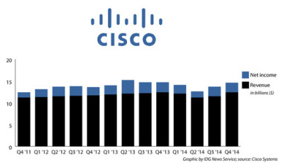 cisco-earnings_500