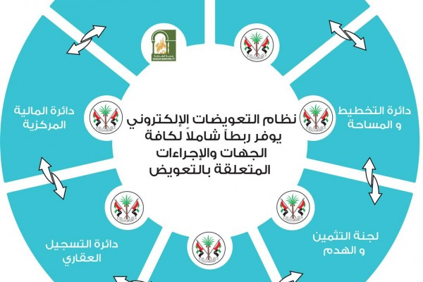 Sharjah's Planning and Survey Department has launched an e-compensation system