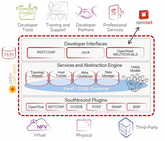 Brocade SDN Controller_flow