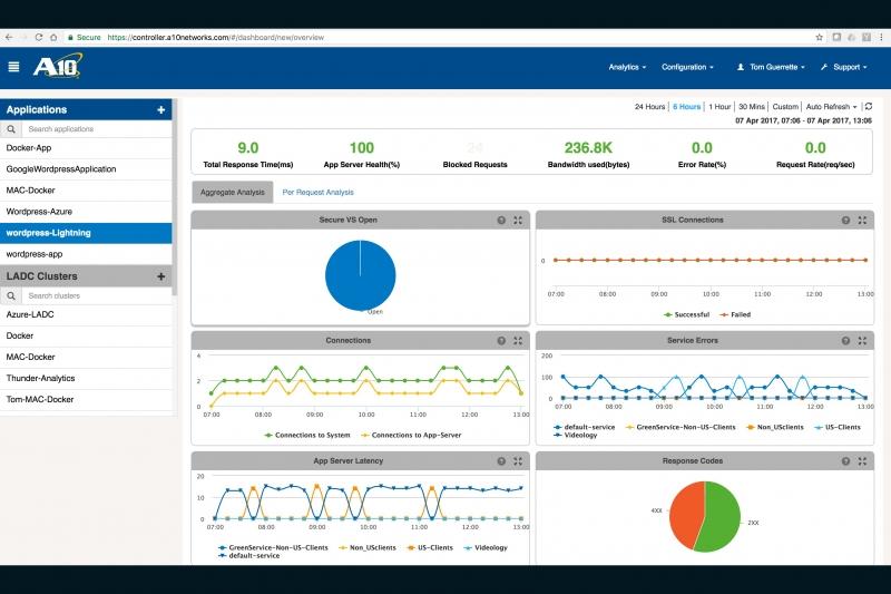 a10-app-platform, A10 Networks