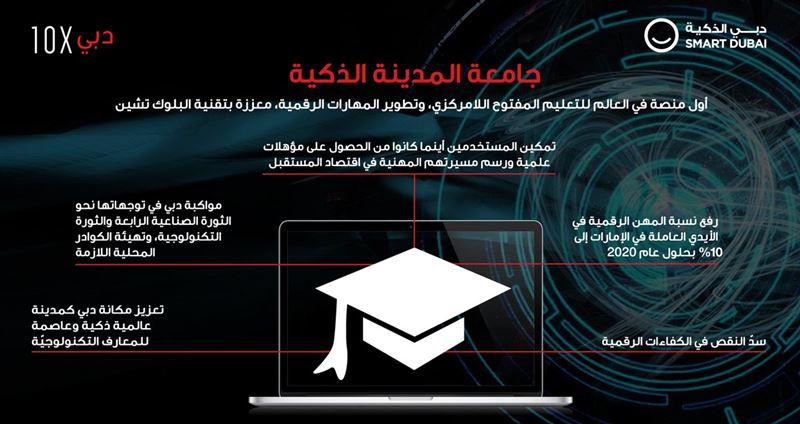 Dubai 10x, digital skills,