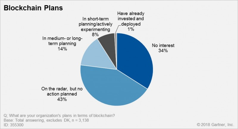 Only 1% of global CIOs have deployed blockchain technology