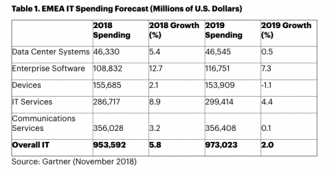 IT spending in EMEA to total $973 billion in 2019, up 2 percent from