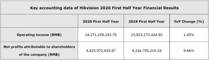 Hikvision revenue